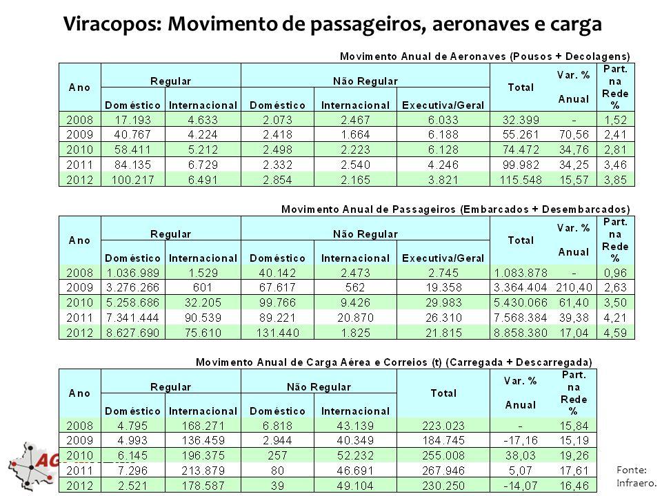 Viracopos: Movimento de passageiros, aeronaves e carga