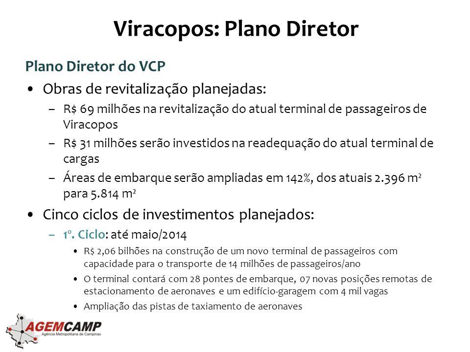 Viracopos: Plano Diretor