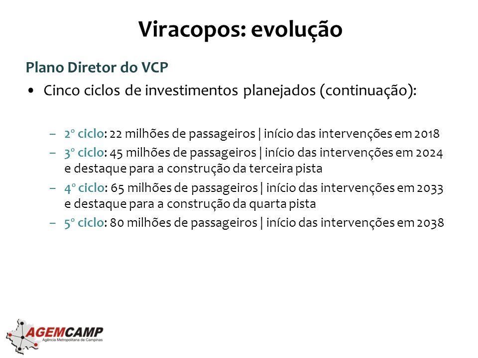 Viracopos: evolução Plano Diretor do VCP
