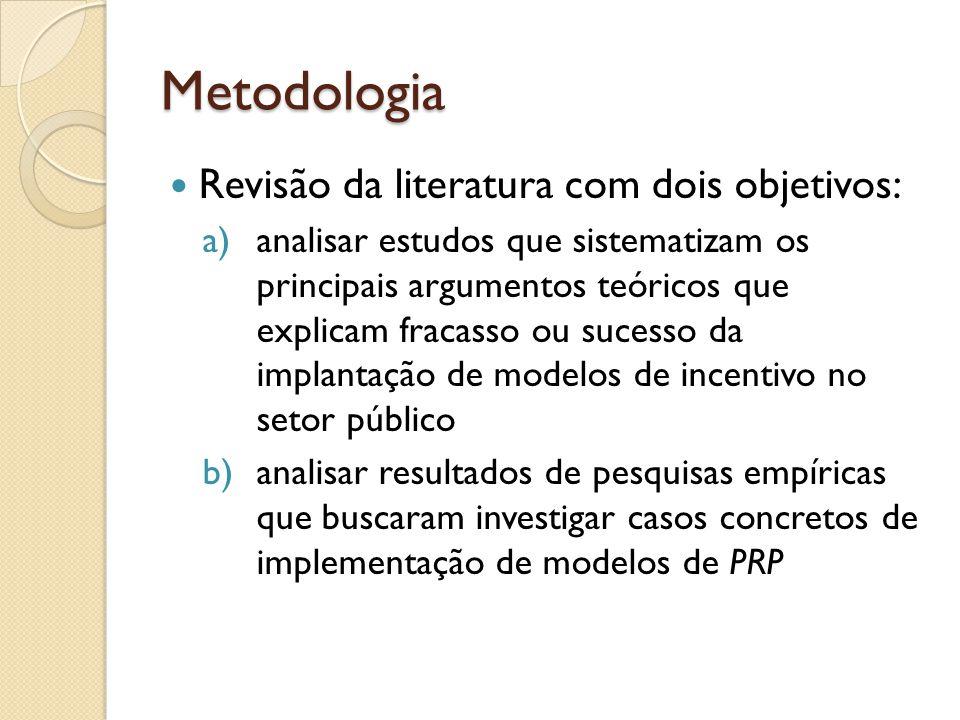 Metodologia Revisão da literatura com dois objetivos: