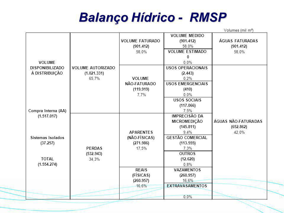 Balanço Hídrico - RMSP Volumes (mil m³) VOLUME MEDIDO VOLUME FATURADO