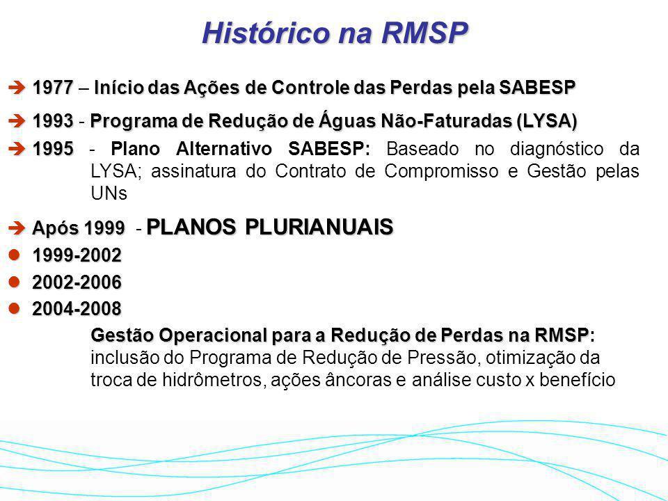 Histórico na RMSP 1977 – Início das Ações de Controle das Perdas pela SABESP. 1993 - Programa de Redução de Águas Não-Faturadas (LYSA)