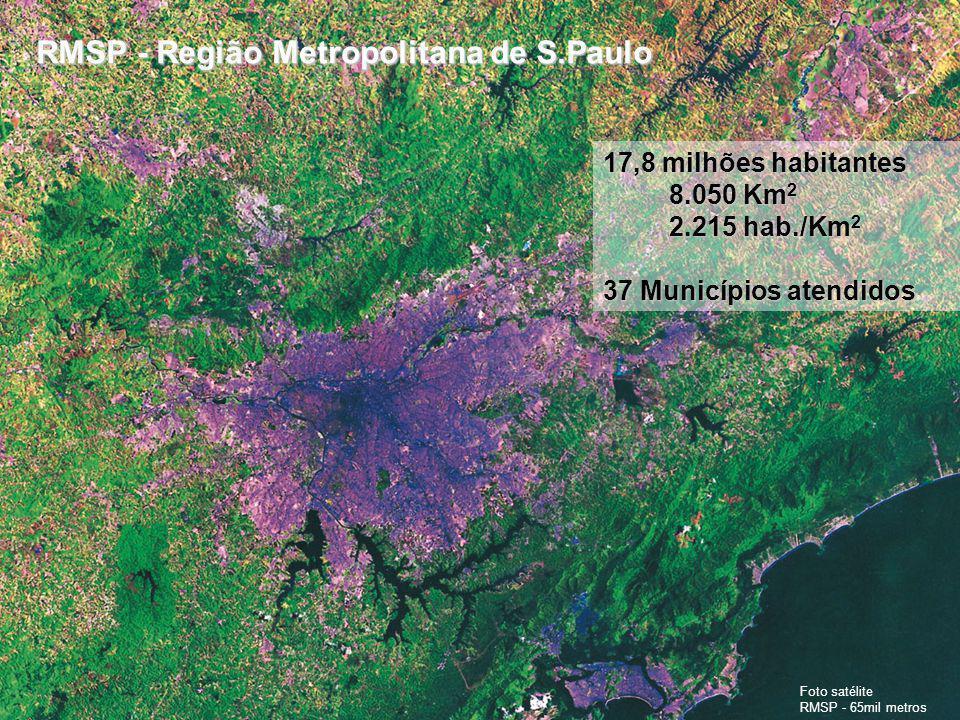 RMSP - Região Metropolitana de S.Paulo