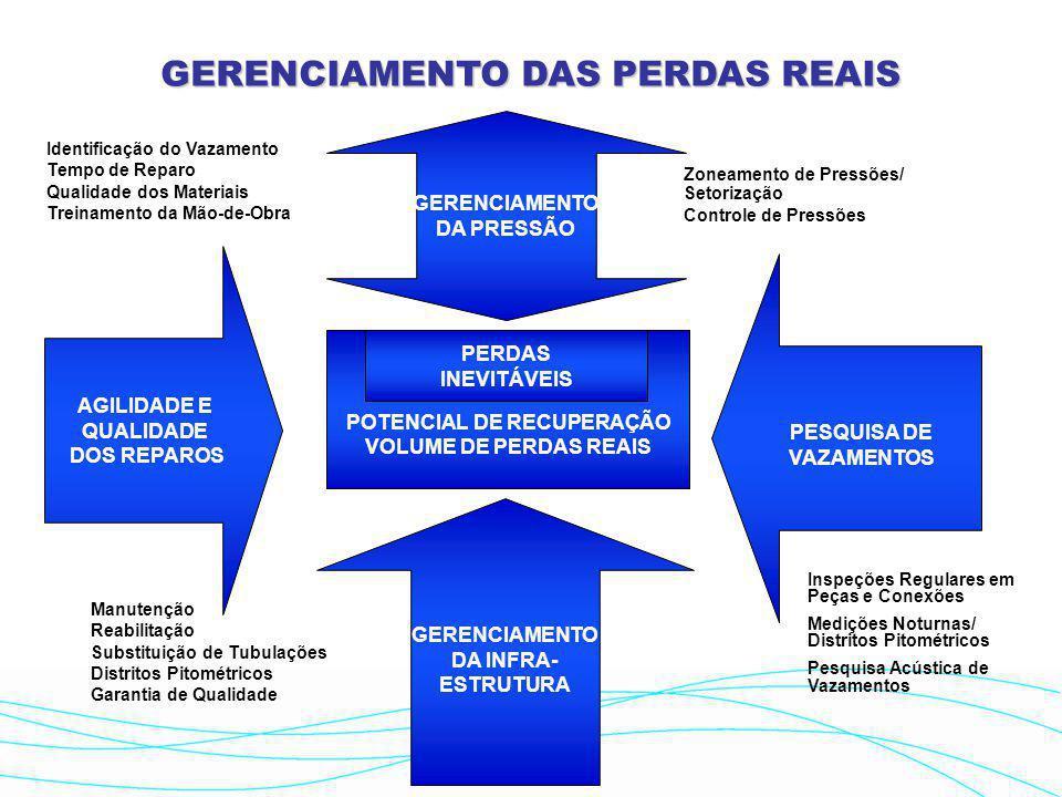 GERENCIAMENTO DAS PERDAS REAIS POTENCIAL DE RECUPERAÇÃO