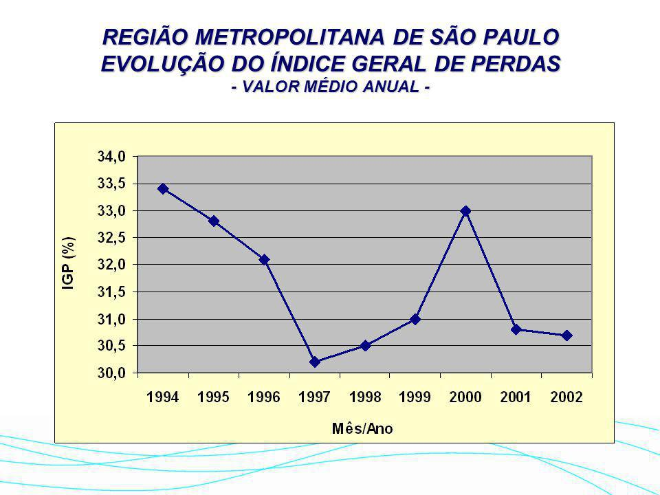 REGIÃO METROPOLITANA DE SÃO PAULO EVOLUÇÃO DO ÍNDICE GERAL DE PERDAS - VALOR MÉDIO ANUAL -