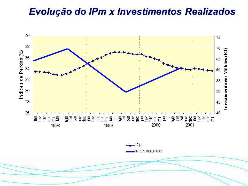 Evolução do IPm x Investimentos Realizados