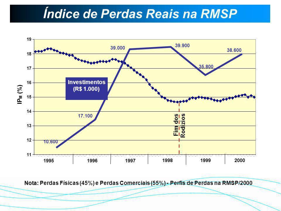 Índice de Perdas Reais na RMSP