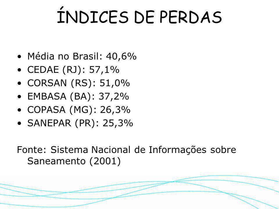 ÍNDICES DE PERDAS Média no Brasil: 40,6% CEDAE (RJ): 57,1%
