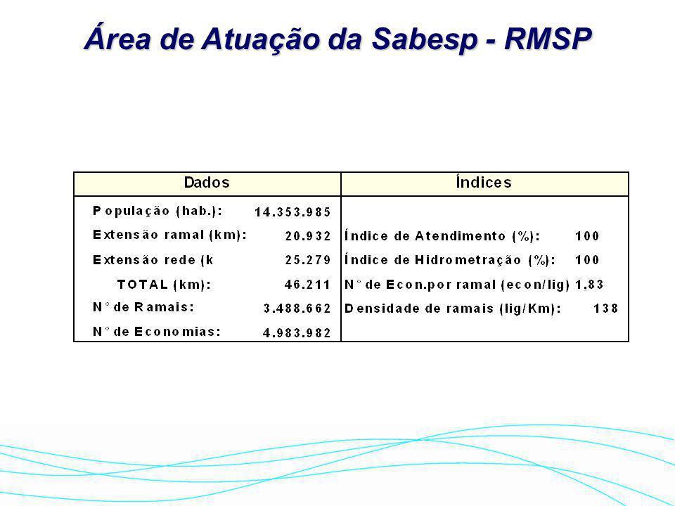 Área de Atuação da Sabesp - RMSP
