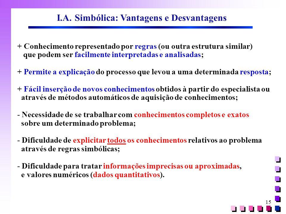I.A. Simbólica: Vantagens e Desvantagens