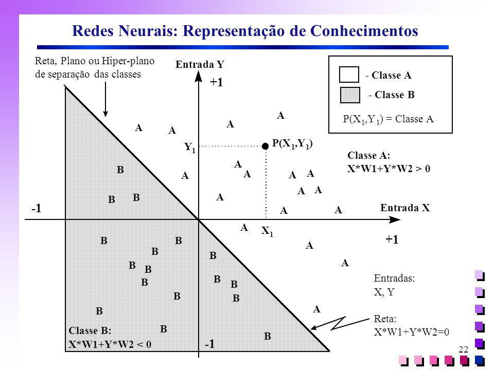Redes Neurais: Representação de Conhecimentos