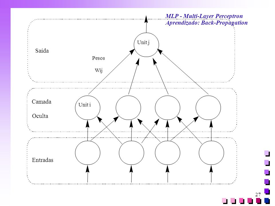 MLP - Multi-Layer Perceptron Aprendizado: Back-Propagation