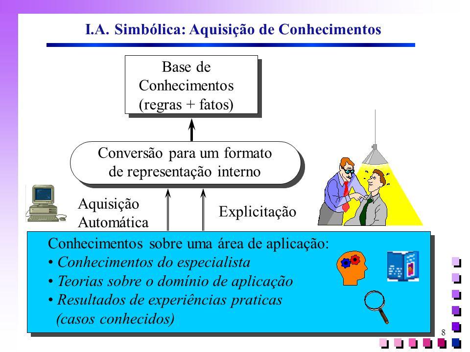 I.A. Simbólica: Aquisição de Conhecimentos