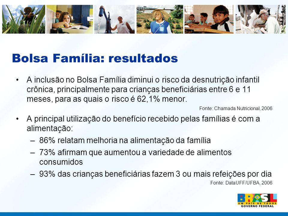 Bolsa Família: resultados