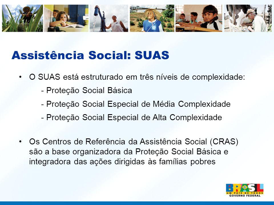 Assistência Social: SUAS