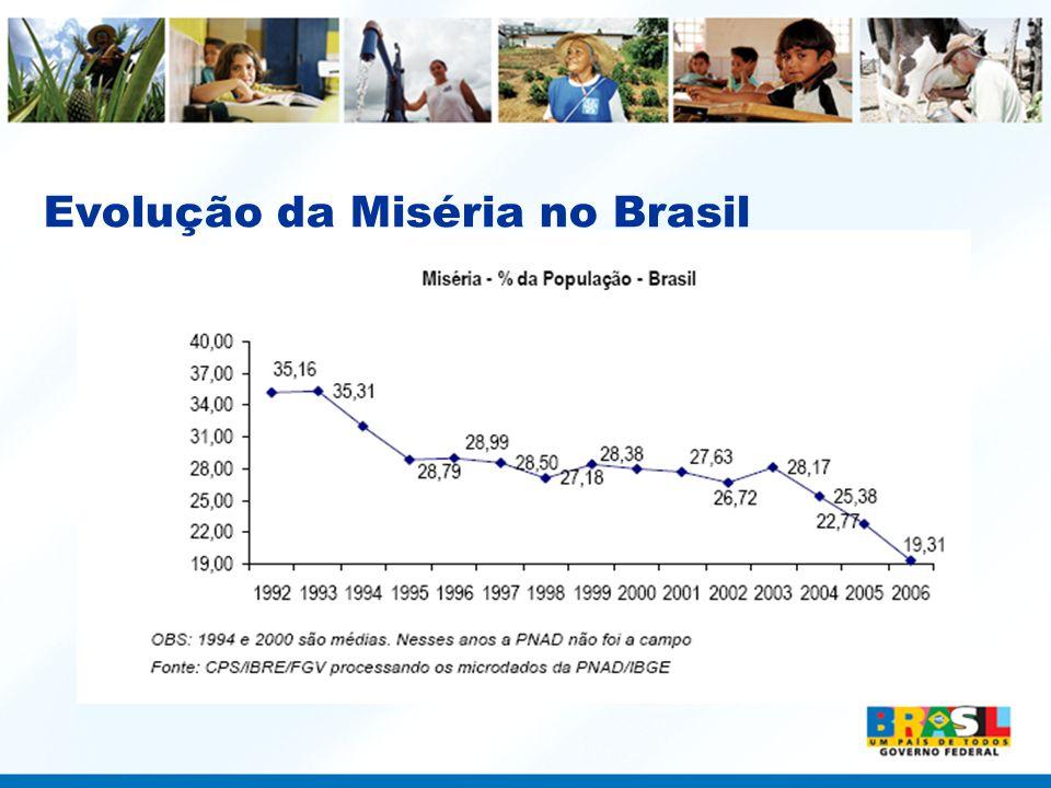 Evolução da Miséria no Brasil