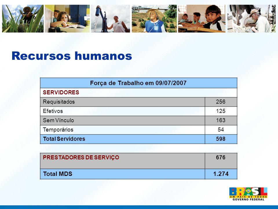Recursos humanos Força de Trabalho em 09/07/2007 Total MDS 1.274
