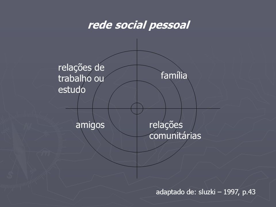 rede social pessoal relações de trabalho ou estudo família amigos