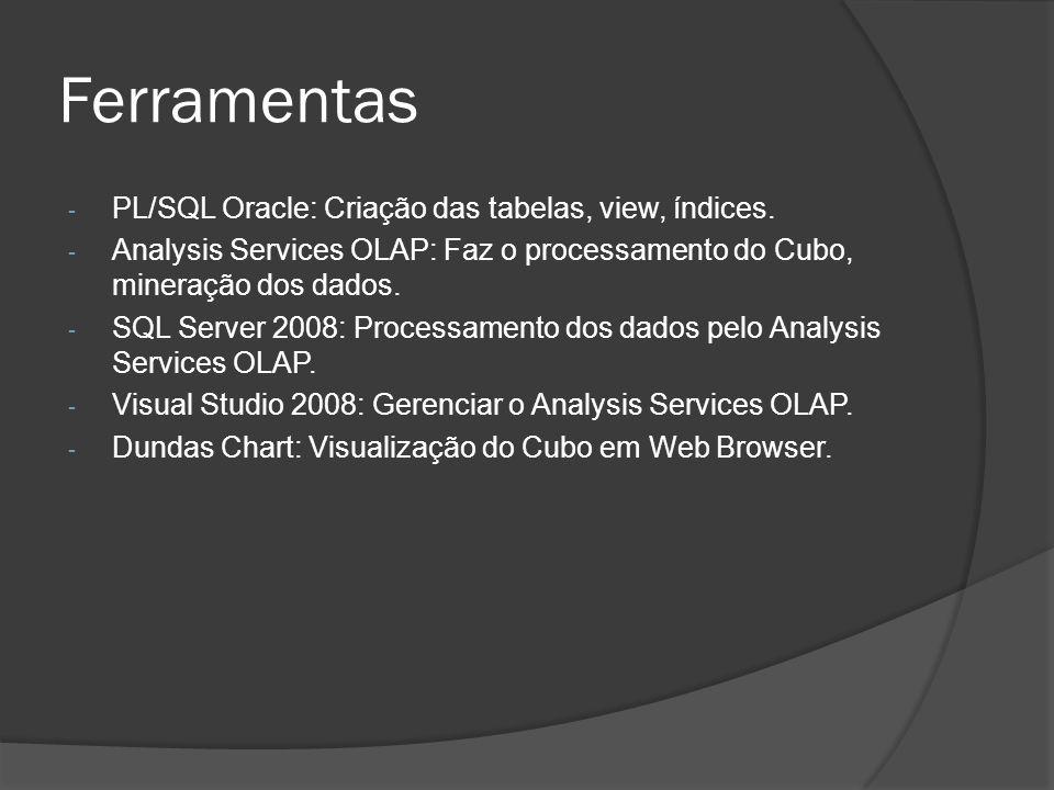 Ferramentas PL/SQL Oracle: Criação das tabelas, view, índices.