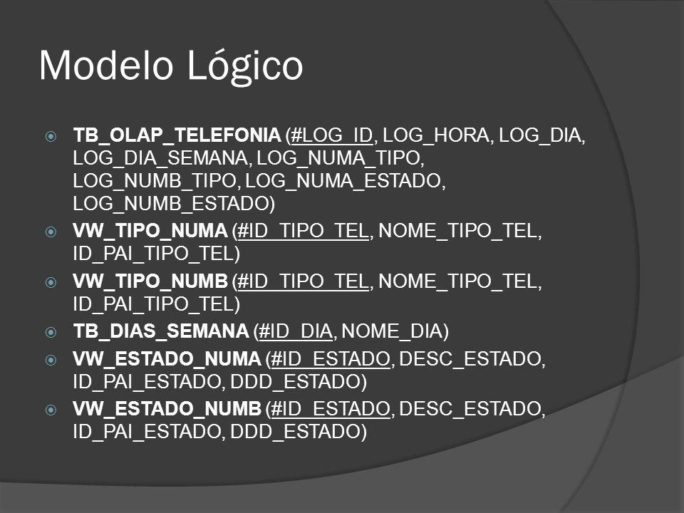 Modelo Lógico TB_OLAP_TELEFONIA (#LOG_ID, LOG_HORA, LOG_DIA, LOG_DIA_SEMANA, LOG_NUMA_TIPO, LOG_NUMB_TIPO, LOG_NUMA_ESTADO, LOG_NUMB_ESTADO)