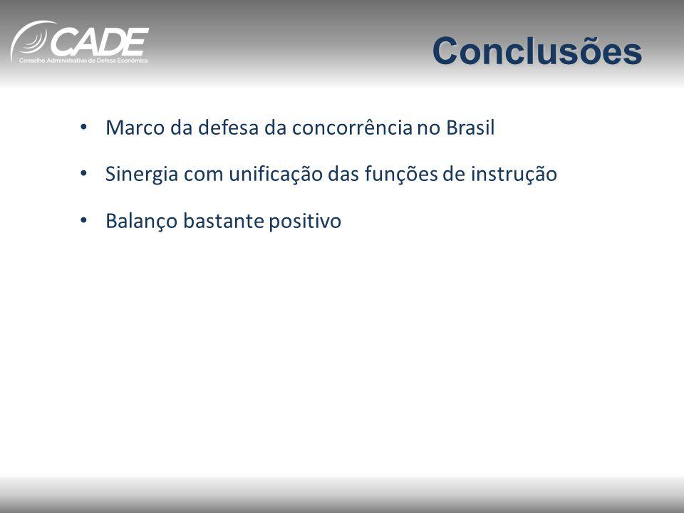 Conclusões Marco da defesa da concorrência no Brasil