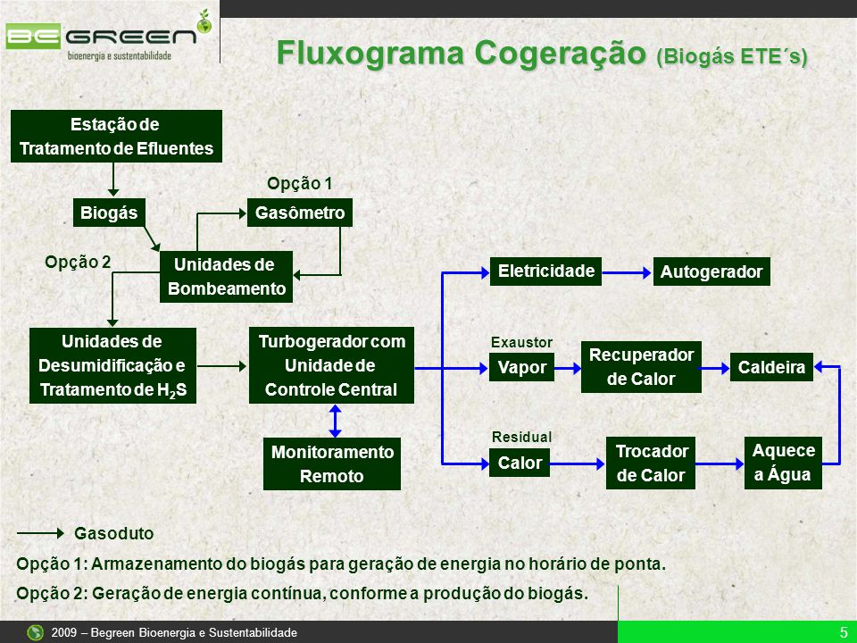 Fluxograma Cogeração (Biogás ETE´s) Tratamento de Efluentes