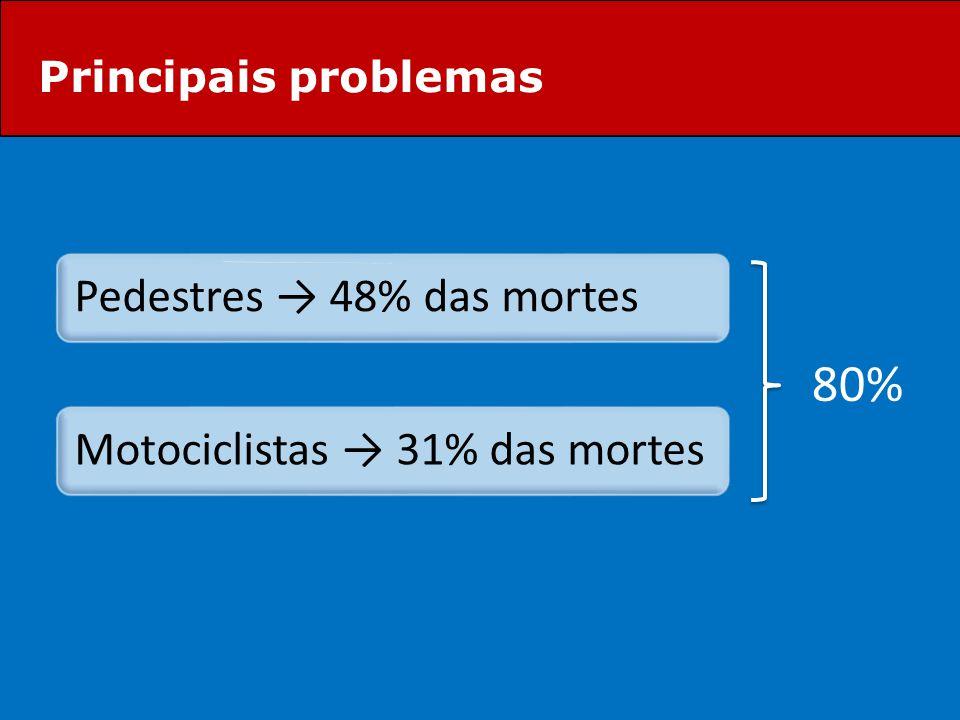80% Pedestres → 48% das mortes Motociclistas → 31% das mortes