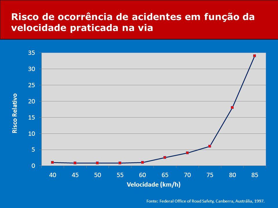 Risco de ocorrência de acidentes em função da velocidade praticada na via