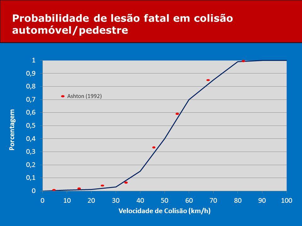 Probabilidade de lesão fatal em colisão automóvel/pedestre