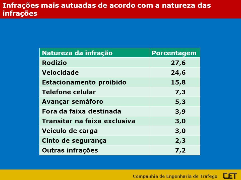 Infrações mais autuadas de acordo com a natureza das infrações