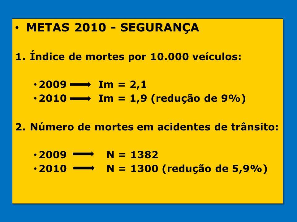 METAS 2010 - SEGURANÇA Índice de mortes por 10.000 veículos: