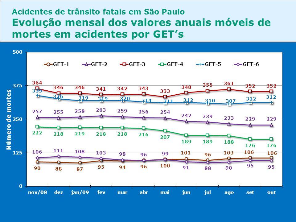 Acidentes de trânsito fatais em São Paulo