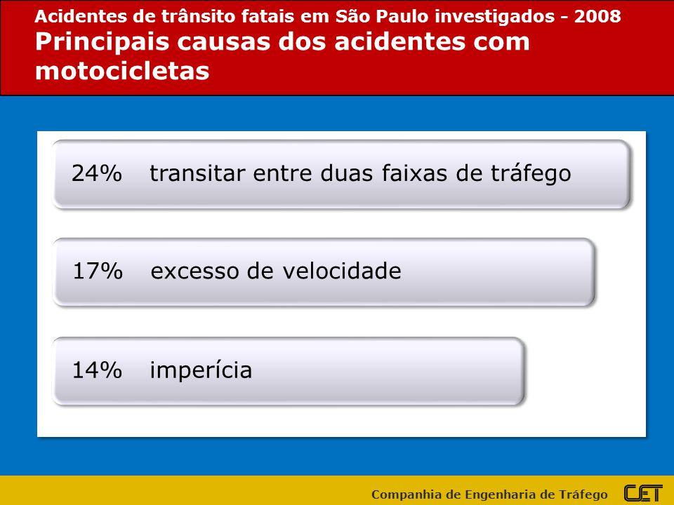 Principais causas dos acidentes com motocicletas