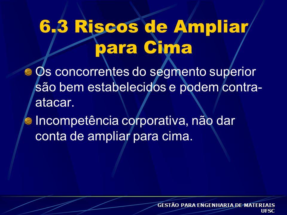 6.3 Riscos de Ampliar para Cima