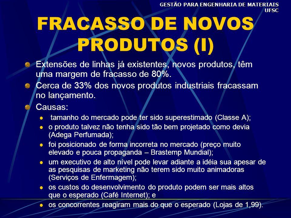 FRACASSO DE NOVOS PRODUTOS (I)