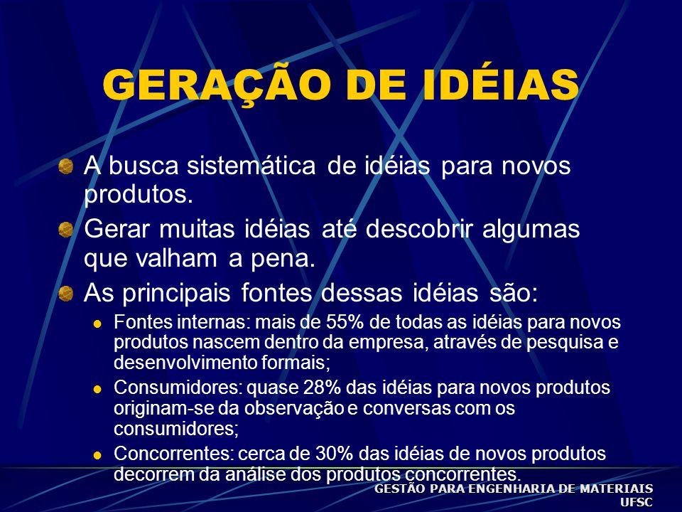 GERAÇÃO DE IDÉIAS A busca sistemática de idéias para novos produtos.