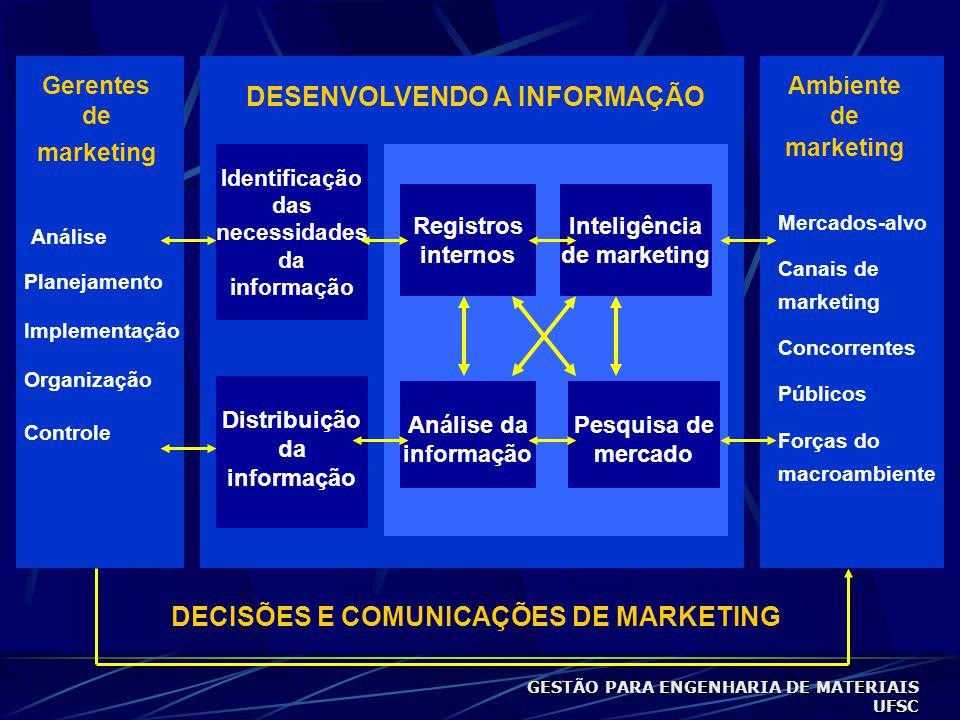DESENVOLVENDO A INFORMAÇÃO DECISÕES E COMUNICAÇÕES DE MARKETING