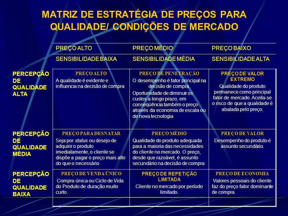 MATRIZ DE ESTRATÉGIA DE PREÇOS PARA QUALIDADE/ CONDIÇÕES DE MERCADO