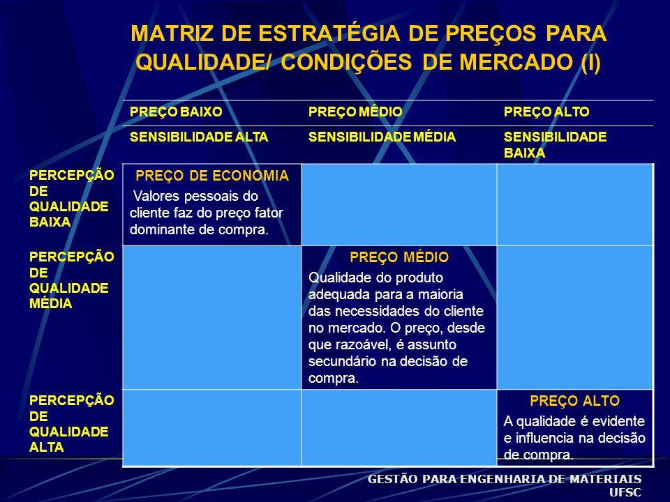 MATRIZ DE ESTRATÉGIA DE PREÇOS PARA QUALIDADE/ CONDIÇÕES DE MERCADO (I)