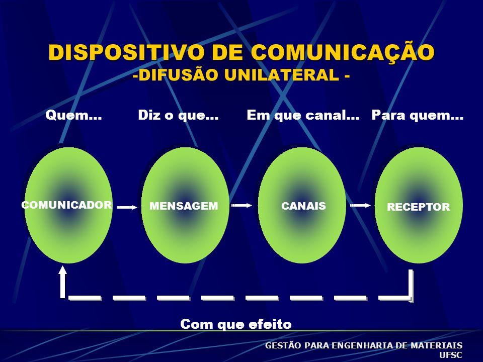 DISPOSITIVO DE COMUNICAÇÃO -DIFUSÃO UNILATERAL -