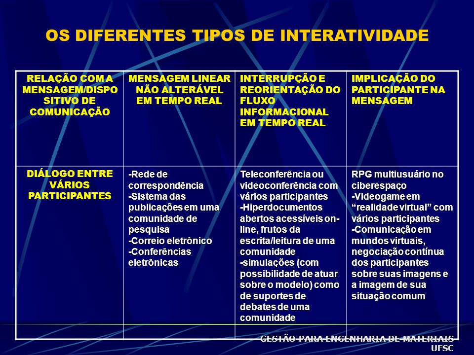 OS DIFERENTES TIPOS DE INTERATIVIDADE