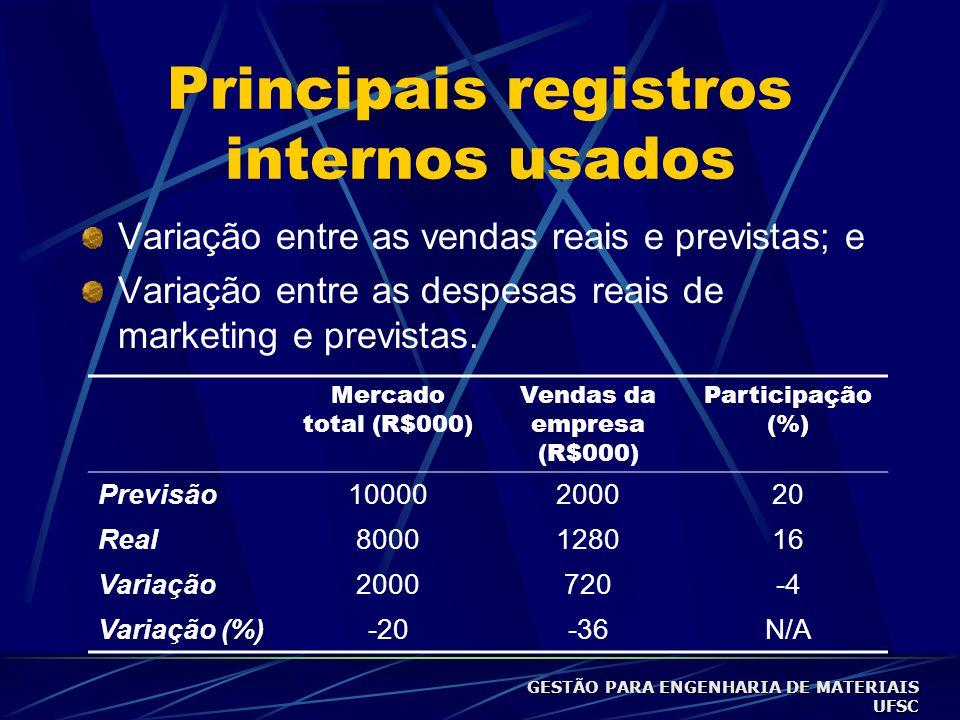 Principais registros internos usados