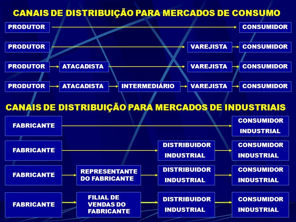 CANAIS DE DISTRIBUIÇÃO PARA MERCADOS DE CONSUMO