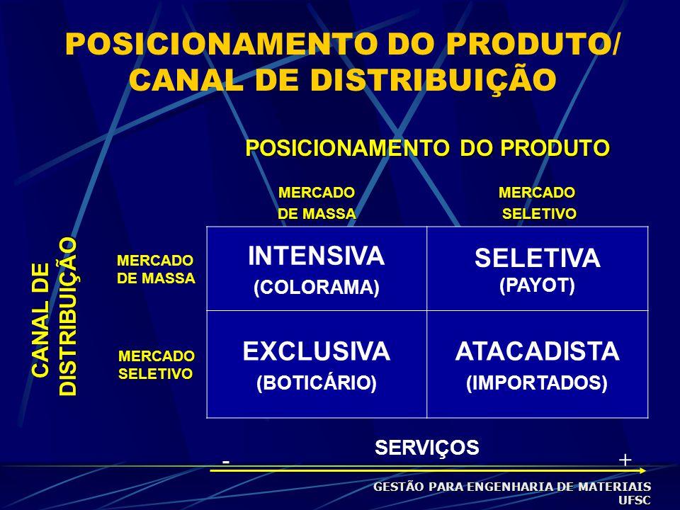 POSICIONAMENTO DO PRODUTO/ CANAL DE DISTRIBUIÇÃO