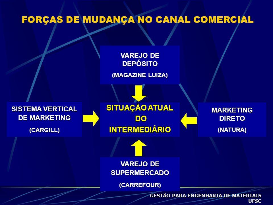 SISTEMA VERTICAL DE MARKETING VAREJO DE SUPERMERCADO