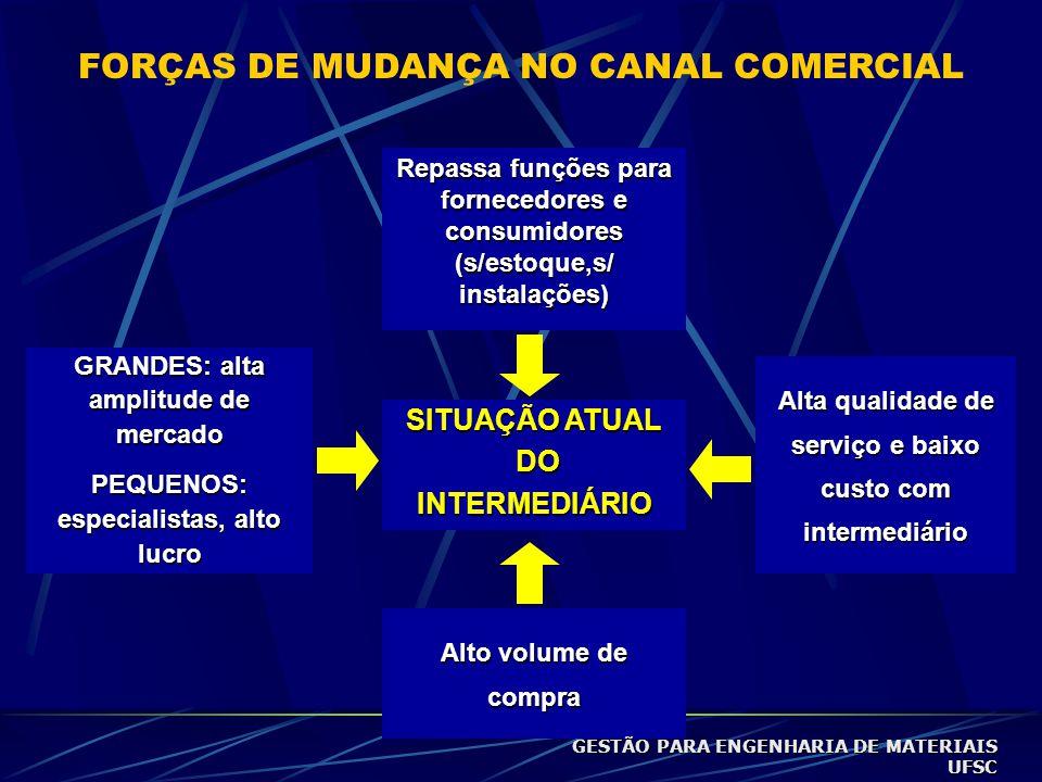 FORÇAS DE MUDANÇA NO CANAL COMERCIAL