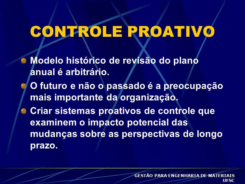 CONTROLE PROATIVO Modelo histórico de revisão do plano anual é arbitrário. O futuro e não o passado é a preocupação mais importante da organização.