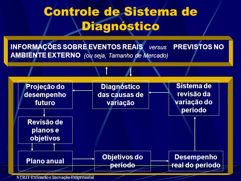 Controle de Sistema de Diagnóstico