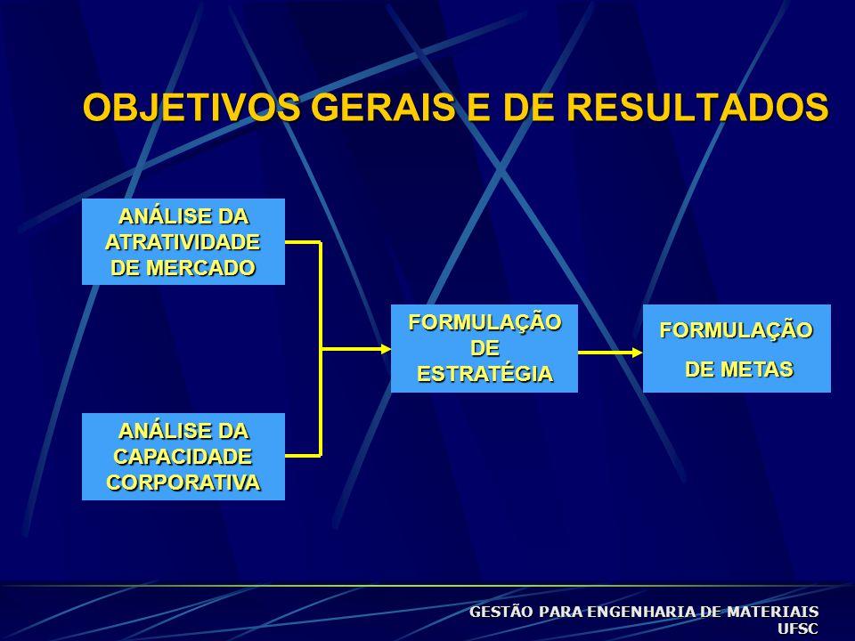 OBJETIVOS GERAIS E DE RESULTADOS