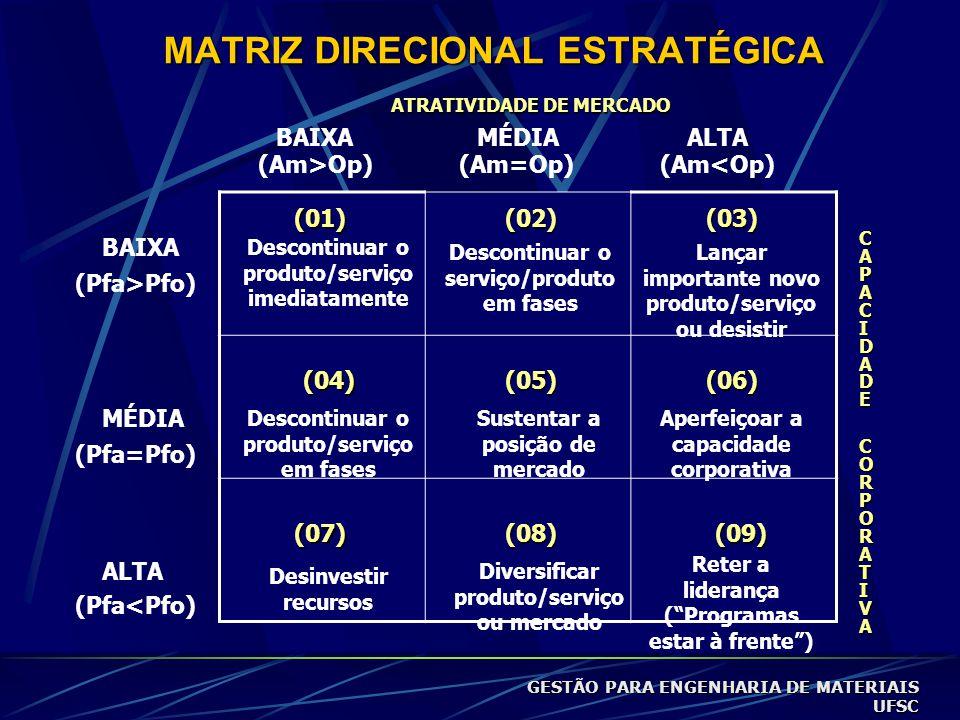 MATRIZ DIRECIONAL ESTRATÉGICA